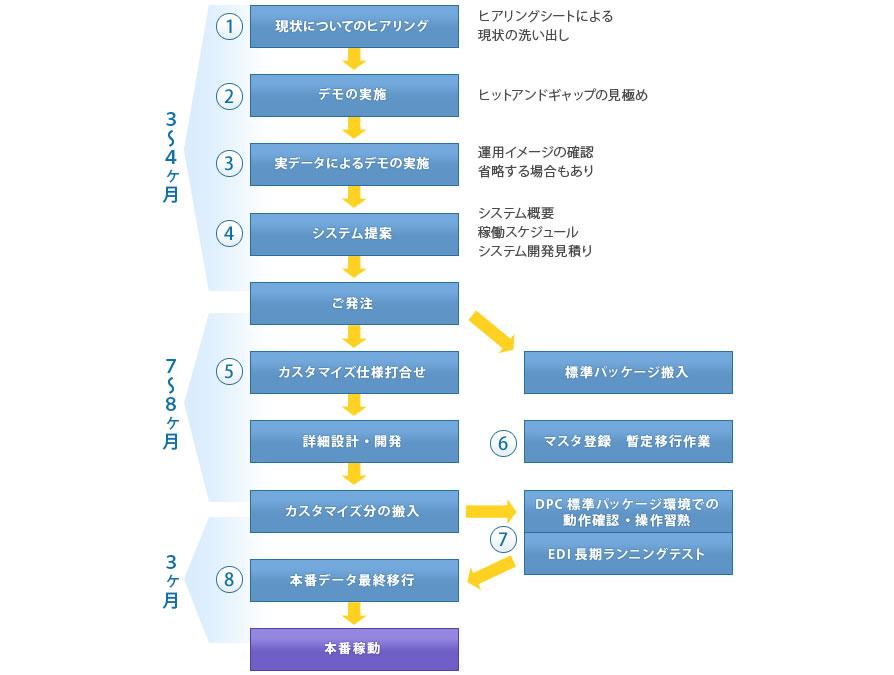 ニッコウプロセス   DPCⅢ   導入...
